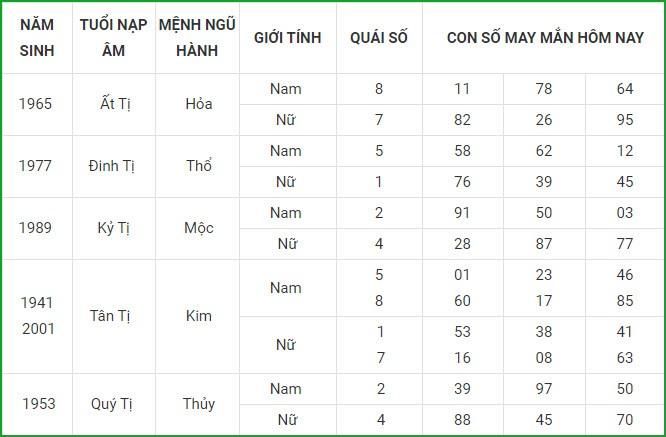 Con so may man hom nay 24/4/2021 cua 12 con giap-Hinh-6