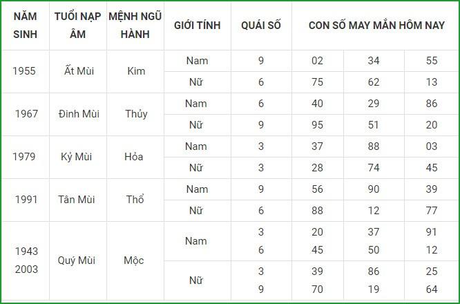 Con so may man hom nay 24/4/2021 cua 12 con giap-Hinh-8