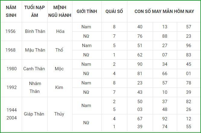 Con so may man hom nay 24/4/2021 cua 12 con giap-Hinh-9