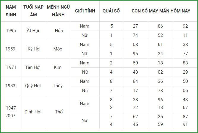 Con so may man hom nay 25/4/2021 cua 12 con giap-Hinh-12