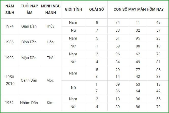 Con so may man hom nay 25/4/2021 cua 12 con giap-Hinh-3