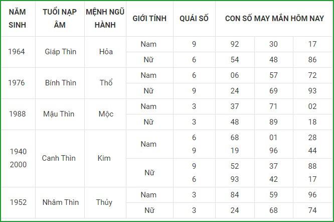 Con so may man hom nay 25/4/2021 cua 12 con giap-Hinh-5