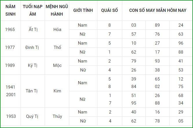 Con so may man hom nay 25/4/2021 cua 12 con giap-Hinh-6