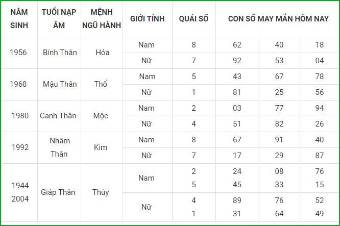Con so may man hom nay 25/4/2021 cua 12 con giap-Hinh-9