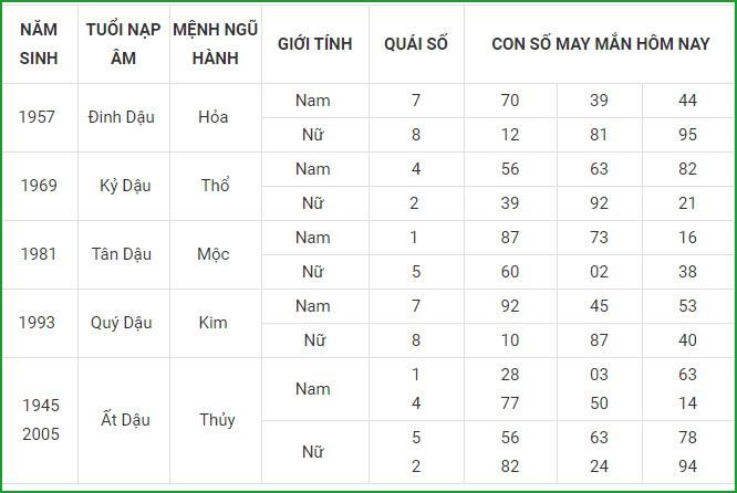 Con so may man hom nay 26/4/2021 cua 12 con giap-Hinh-10
