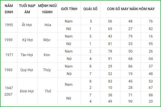 Con so may man hom nay 26/4/2021 cua 12 con giap-Hinh-12