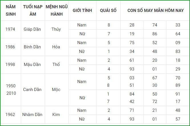 Con so may man hom nay 26/4/2021 cua 12 con giap-Hinh-3