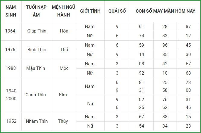 Con so may man hom nay 26/4/2021 cua 12 con giap-Hinh-5