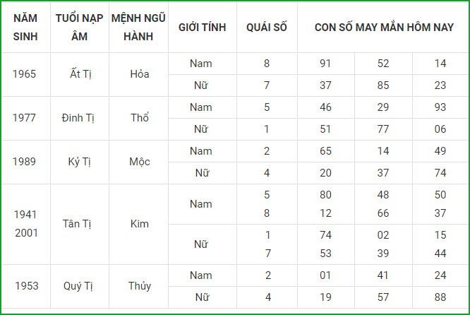 Con so may man hom nay 26/4/2021 cua 12 con giap-Hinh-6