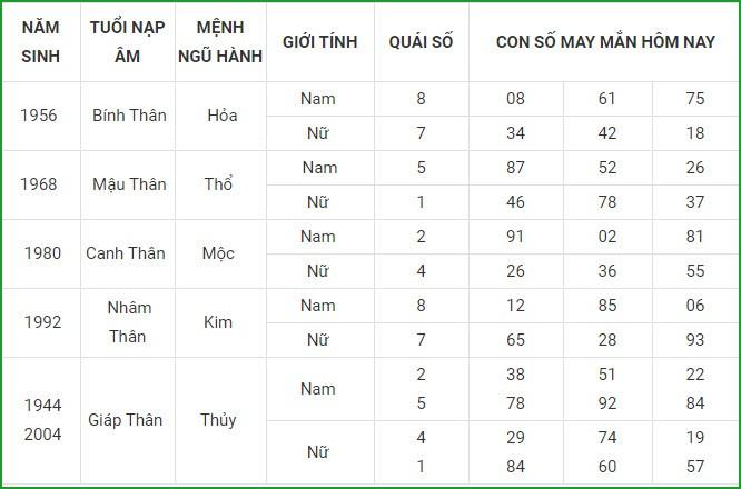 Con so may man hom nay 26/4/2021 cua 12 con giap-Hinh-9