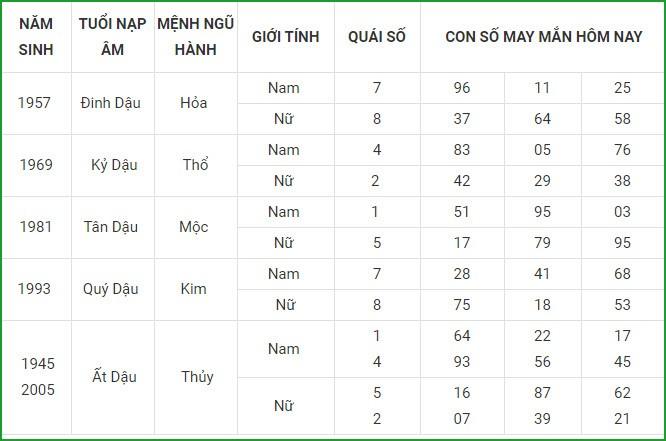 Con so may man hom nay 27/4/2021 cua 12 con giap-Hinh-10