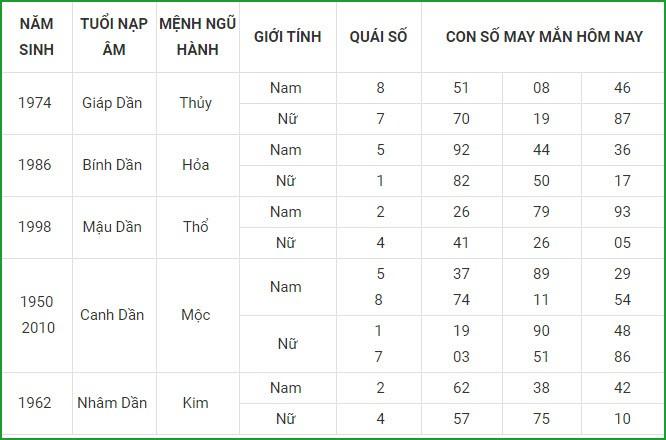 Con so may man hom nay 27/4/2021 cua 12 con giap-Hinh-3