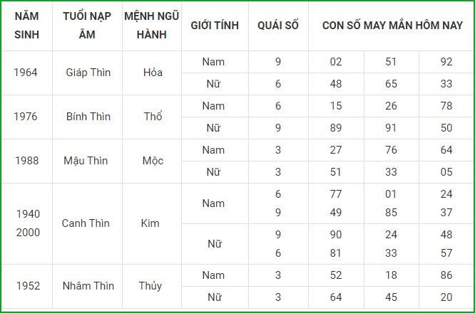 Con so may man hom nay 27/4/2021 cua 12 con giap-Hinh-5