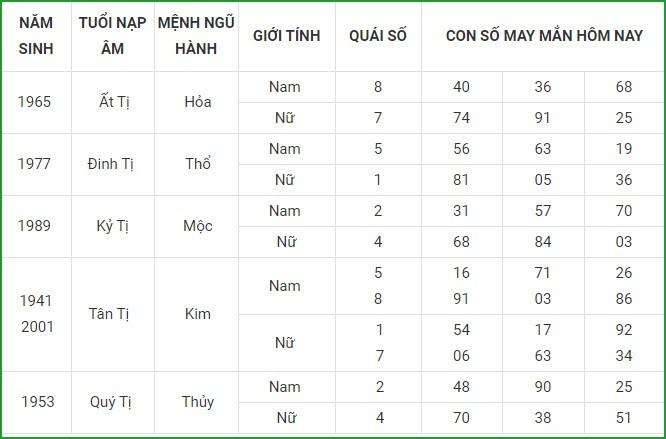 Con so may man hom nay 27/4/2021 cua 12 con giap-Hinh-6