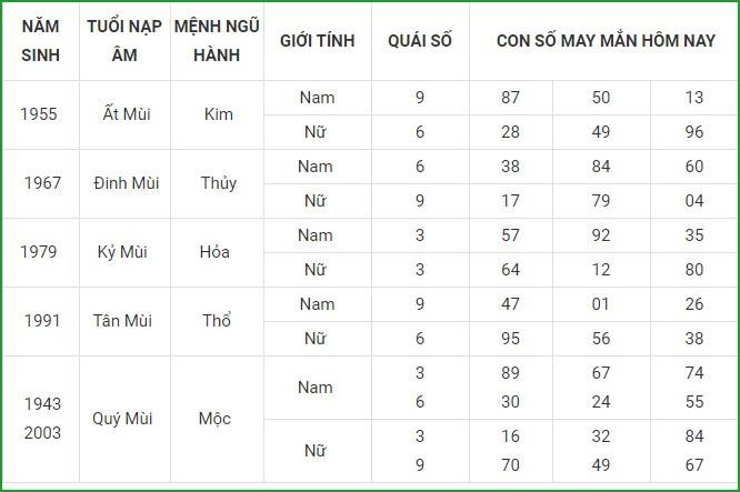 Con so may man hom nay 27/4/2021 cua 12 con giap-Hinh-8