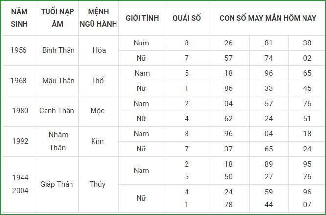 Con so may man hom nay 27/4/2021 cua 12 con giap-Hinh-9