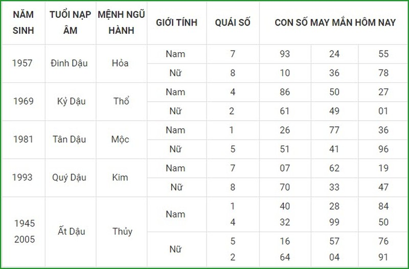 Con so may man hom nay 29/4/2021 cua 12 con giap-Hinh-10