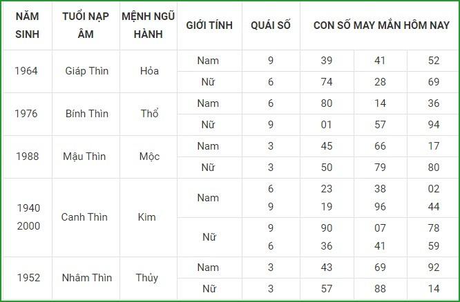 Con so may man hom nay 29/4/2021 cua 12 con giap-Hinh-5