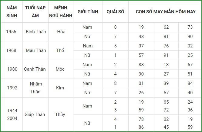Con so may man hom nay 29/4/2021 cua 12 con giap-Hinh-9