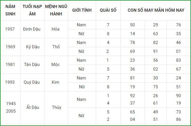 Con so may man hom nay 4/5/2021 cua 12 con giap-Hinh-10