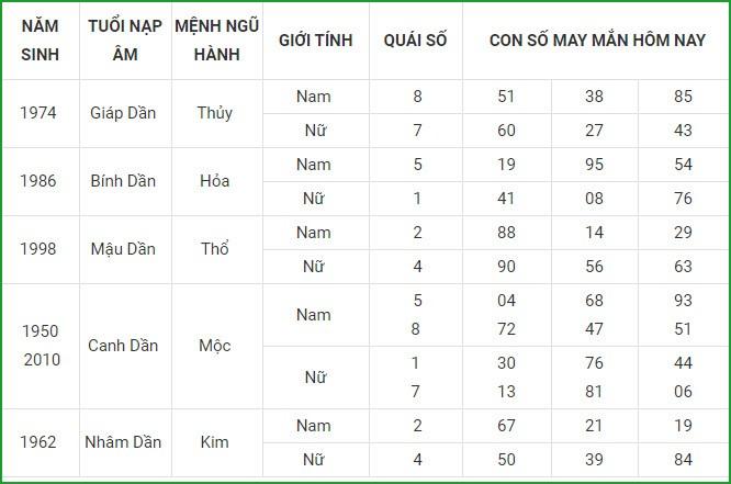 Con so may man hom nay 4/5/2021 cua 12 con giap-Hinh-3