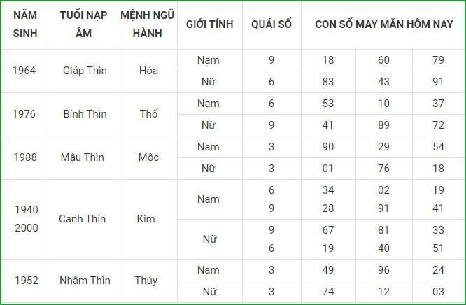Con so may man hom nay 4/5/2021 cua 12 con giap-Hinh-5