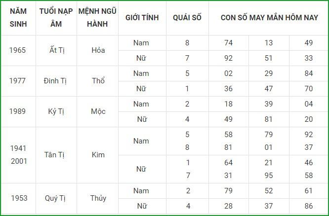 Con so may man hom nay 4/5/2021 cua 12 con giap-Hinh-6