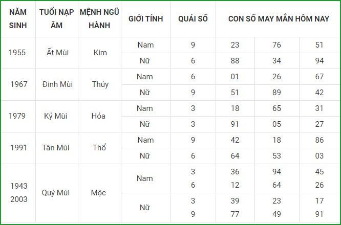 Con so may man hom nay 4/5/2021 cua 12 con giap-Hinh-8