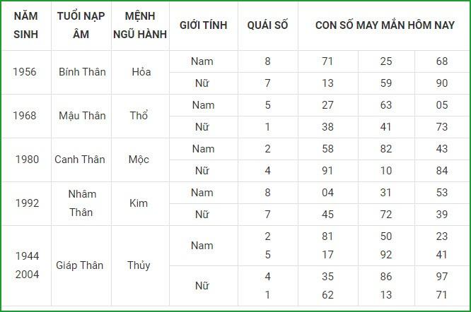 Con so may man hom nay 4/5/2021 cua 12 con giap-Hinh-9