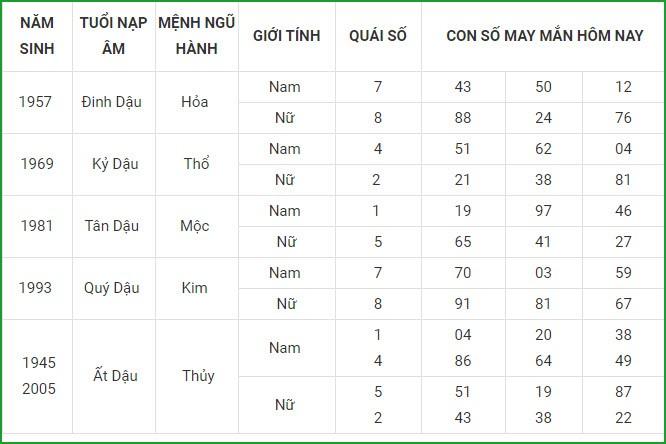 Con so may man hom nay 8/5/2021 cua 12 con giap-Hinh-10