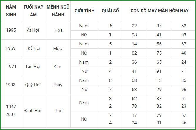 Con so may man hom nay 8/5/2021 cua 12 con giap-Hinh-12