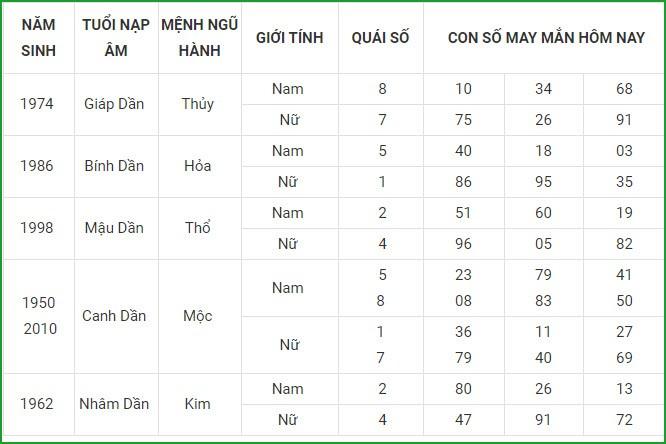 Con so may man hom nay 8/5/2021 cua 12 con giap-Hinh-3