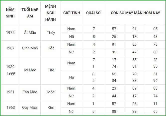 Con so may man hom nay 8/5/2021 cua 12 con giap-Hinh-4