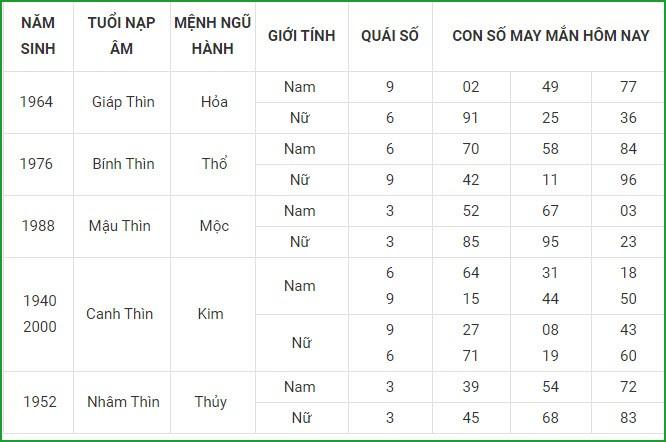Con so may man hom nay 8/5/2021 cua 12 con giap-Hinh-5