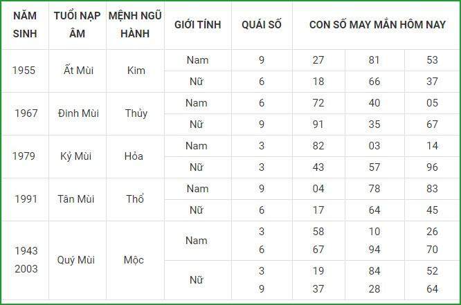 Con so may man hom nay 8/5/2021 cua 12 con giap-Hinh-8