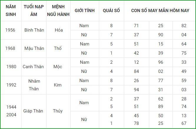 Con so may man hom nay 8/5/2021 cua 12 con giap-Hinh-9