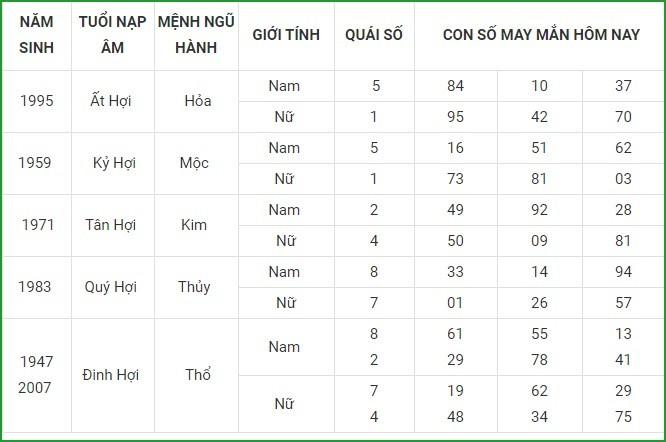 Con so may man hom nay 10/5/2021 cua 12 con giap-Hinh-12