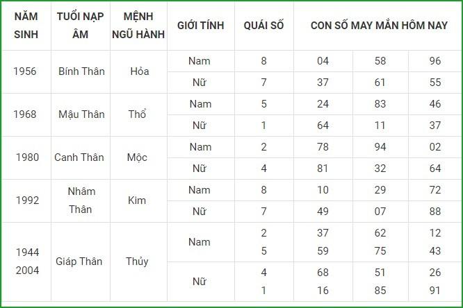 Con so may man hom nay 10/5/2021 cua 12 con giap-Hinh-9