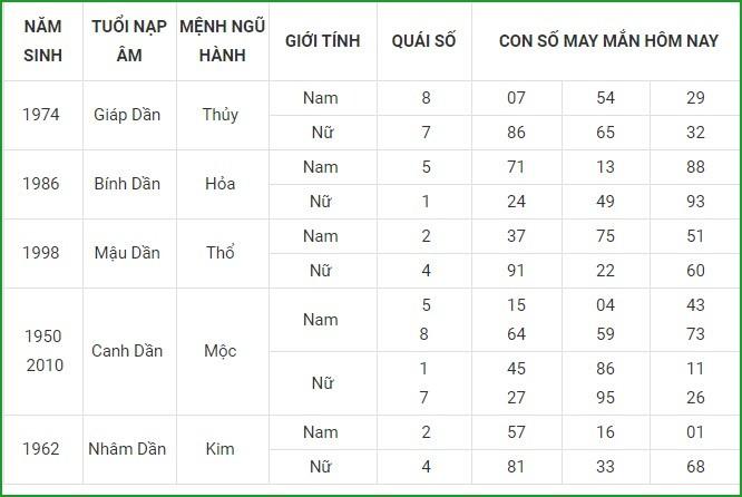 Con so may man hom nay 11/5/2021 cua 12 con giap-Hinh-3