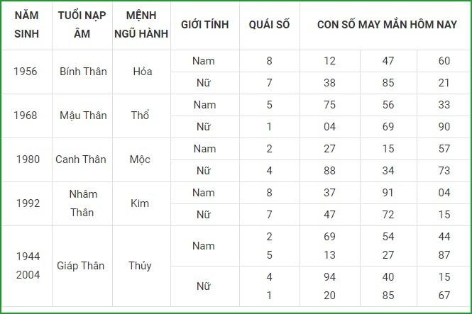 Con so may man hom nay 11/5/2021 cua 12 con giap-Hinh-9