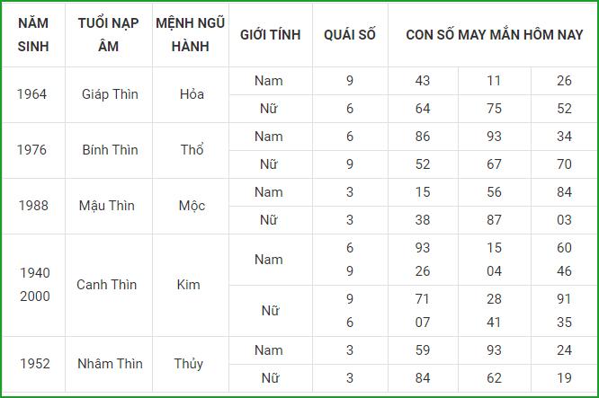 Con so may man hom nay 12/5/2021 cua 12 con giap-Hinh-5