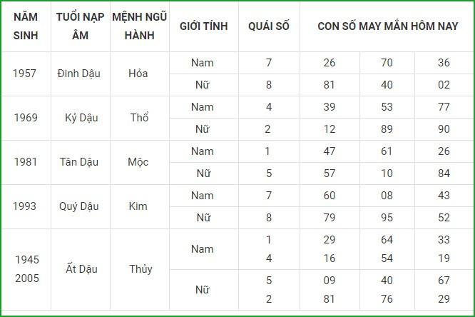 Con so may man hom nay 13/5/2021 cua 12 con giap-Hinh-10