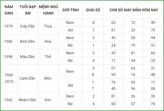 Con so may man hom nay 13/5/2021 cua 12 con giap-Hinh-3