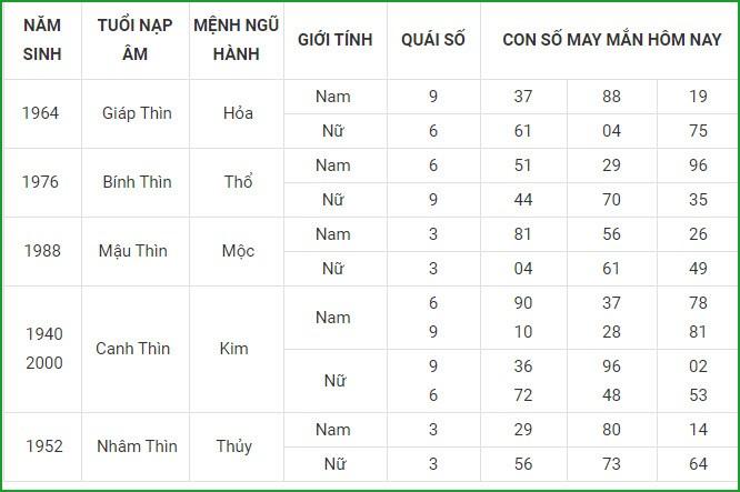 Con so may man hom nay 13/5/2021 cua 12 con giap-Hinh-5