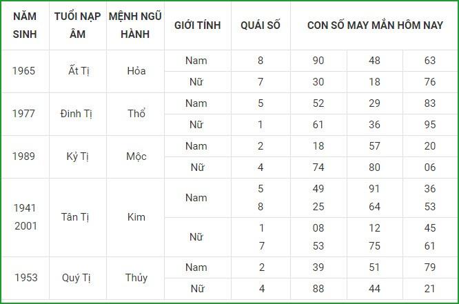 Con so may man hom nay 13/5/2021 cua 12 con giap-Hinh-6