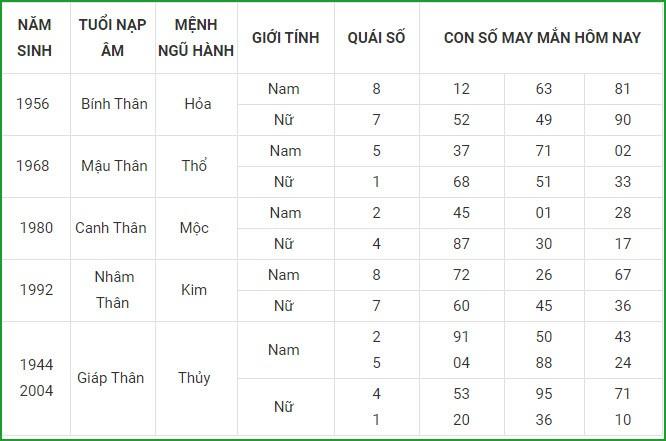 Con so may man hom nay 13/5/2021 cua 12 con giap-Hinh-9