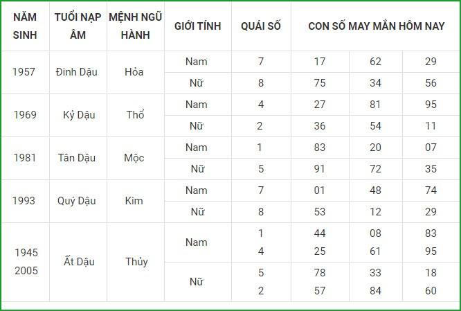 Con so may man hom nay 14/5/2021 cua 12 con giap-Hinh-10