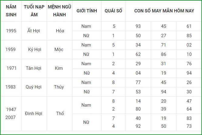 Con so may man hom nay 14/5/2021 cua 12 con giap-Hinh-12