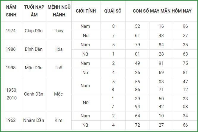 Con so may man hom nay 14/5/2021 cua 12 con giap-Hinh-3