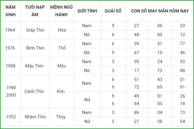 Con so may man hom nay 14/5/2021 cua 12 con giap-Hinh-5